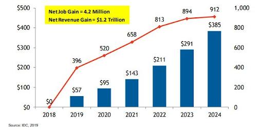 salesforce app developer demand graph