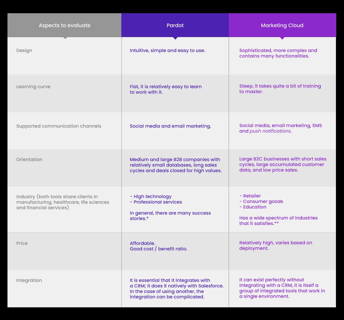Pardot-vs-Marketing-Cloud