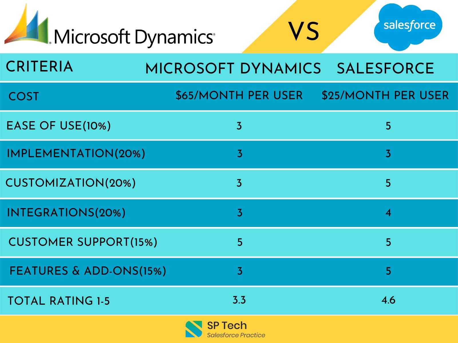 Microsoft-Dynamics-vs-Salesforce