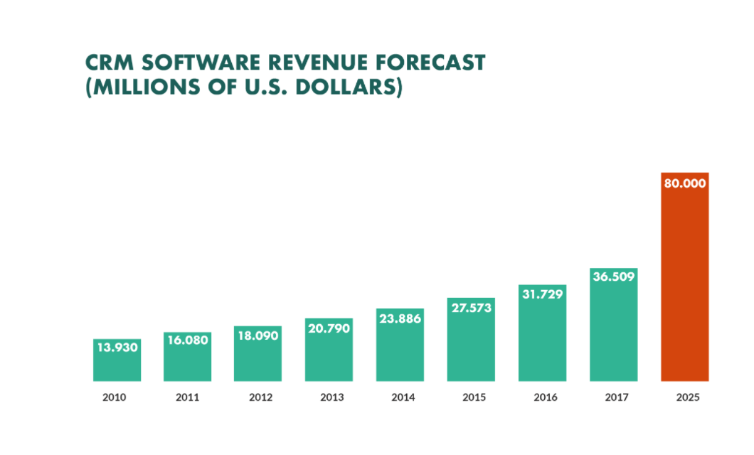 crm software development revenue