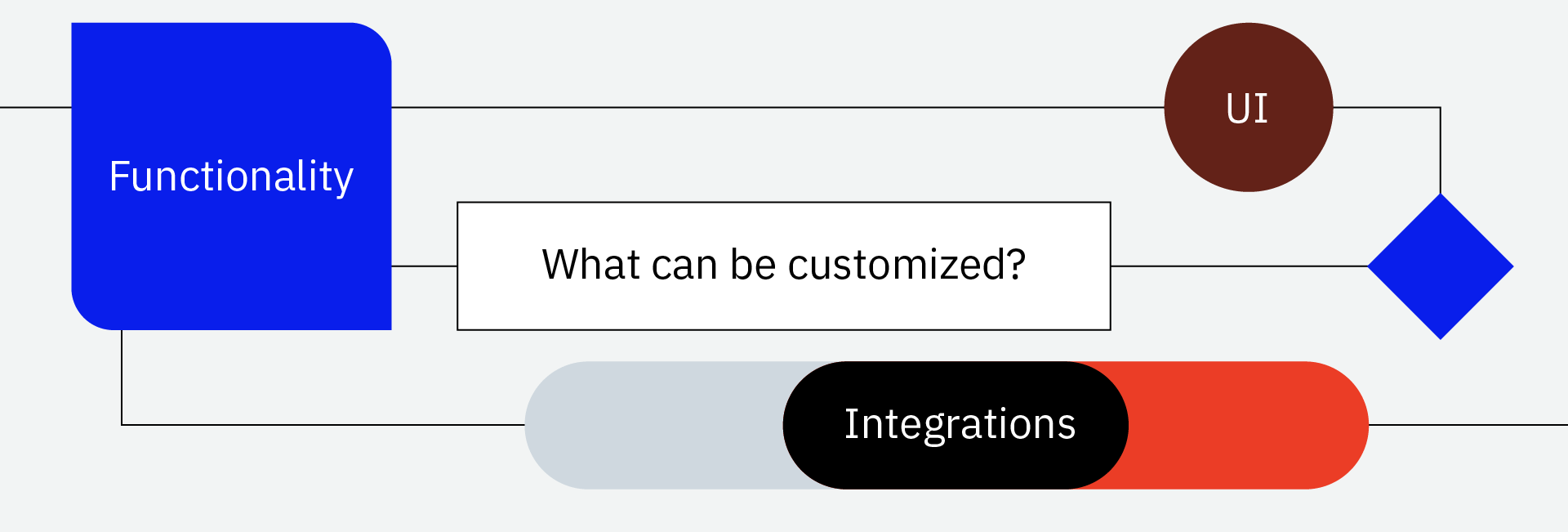 Customized in Salesforce