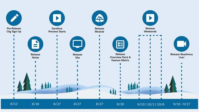 Salesforce Winter '22 release