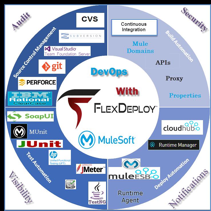 flexdeploy