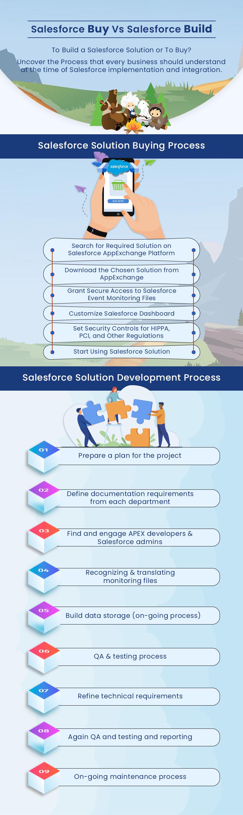 Salesforce Buy Vs Salesforce Build - An Infographic