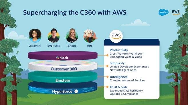 c360 with AWS